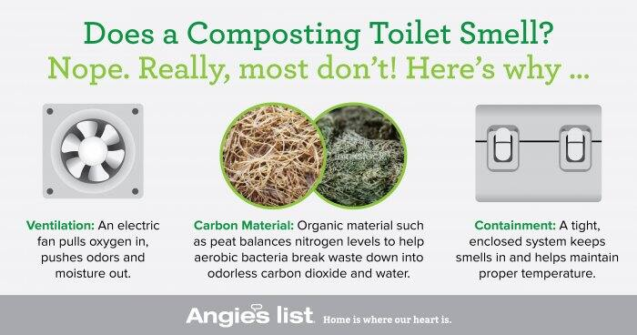 graphic explaining why composting toilets donu0026039